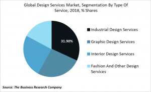 design services market