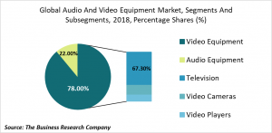 audio and video equipment market segments