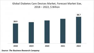 diabetes care devices