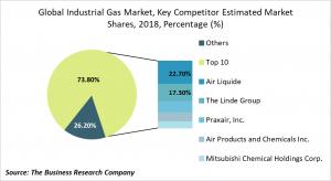 industrial gas competitors landscape