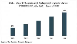 major orthopedic replacement implants market