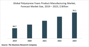 polystyrene foam products manufacturing market