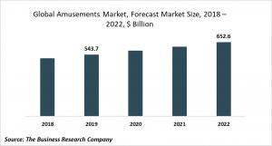 amusements market trends