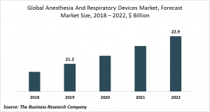 anesthesia and respiratory devices market trends