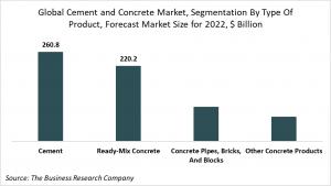 cement and concrete market