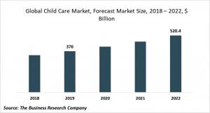 child care market size