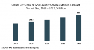 dry cleaning and laundry market size