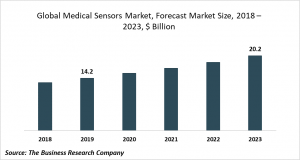 medical sensors trends