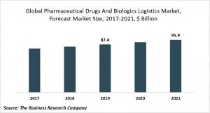 Pharmaceutical Drugs And Biologics Logistics