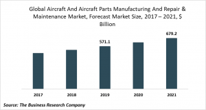 aircrafts and aircrafts parts trends