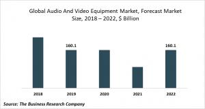 audio and video equipment market trends