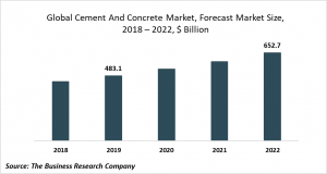 cement and concrete market trends