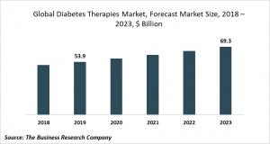 diabetes therapies market