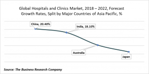 hospitals and clinics market