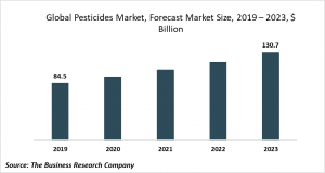 pesticides market size