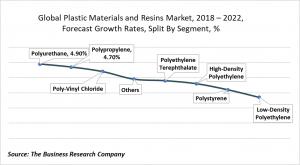plastic materials and resins market segments