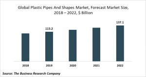 plastic pipes and shapes market trends