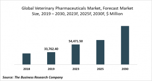veterinary pharmaceuticals market