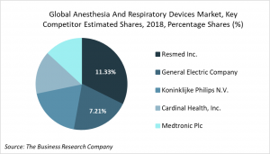 anesthesia and respiratory devices competitive landscape