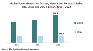 power generation market size
