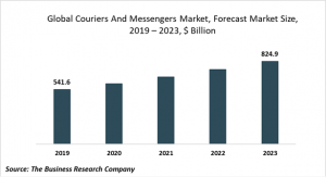 courier and messengers market size