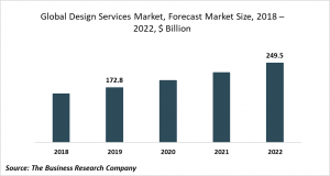 design services market size