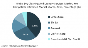 dry cleaning and laundry services competitors