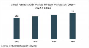 forensic audit market forecast