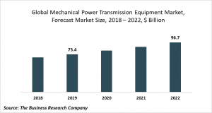 mechanical power transmission equipment market size