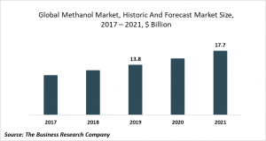 methanol market trends