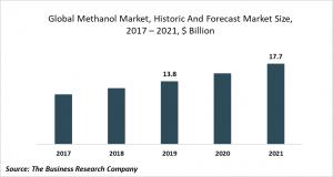 methanol market trends