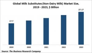 milk substitutes (non-dairy milk) market