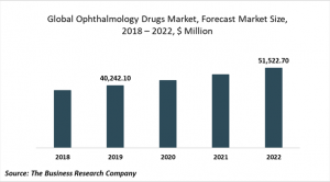 opthalmology drugs market size