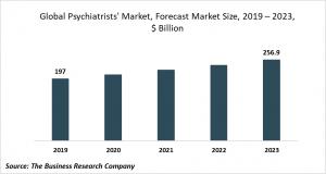 psychiatrists market trends