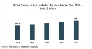 spectator sports market trends