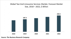 global taxi and limousine services market