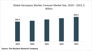 aerospace market trends