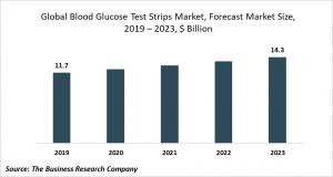 blood glucose test strips market trends
