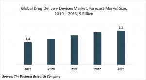 drug delivery devices market trends