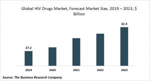 hiv drugs market size