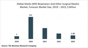 masks n95 and surgical masks market size