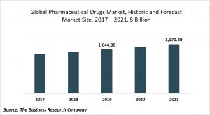pharmaceutical drugs market trends