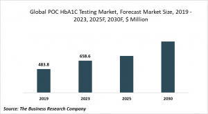POC HbA1C Testing Market