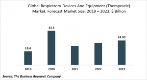 respiratory devices and equipment market size