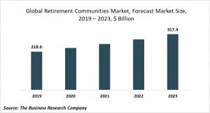 retirement communities market size