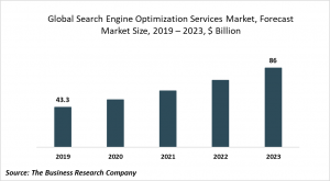 seo services market