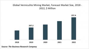 vermiculite mining market size