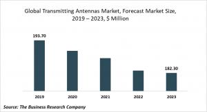 transmitting antennas market trends
