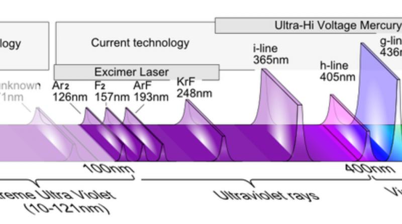 Global Extreme Ultraviolet Lithography Market