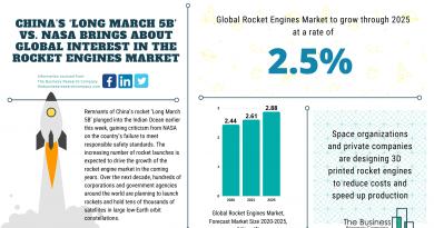 Rocket Engines Market